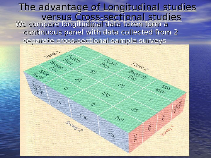 The advantage of Longitudinal studies versus Cross-sectional studies We compare longitudinal data taken form a continuous