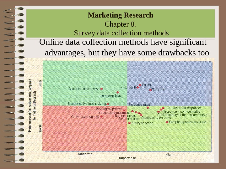 Marketing Research Chapter 8.  Survey data collection methods Online data collection methods have significant advantages,