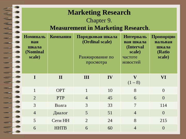Marketing Research Chapter 9.  Measurement in Marketing Research. Номиналь ная шкала (Nominal scale) Компания Порядковая