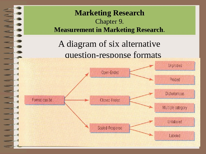 Marketing Research Chapter 9.  Measurement in Marketing Research.  A diagram of six alternative question-response