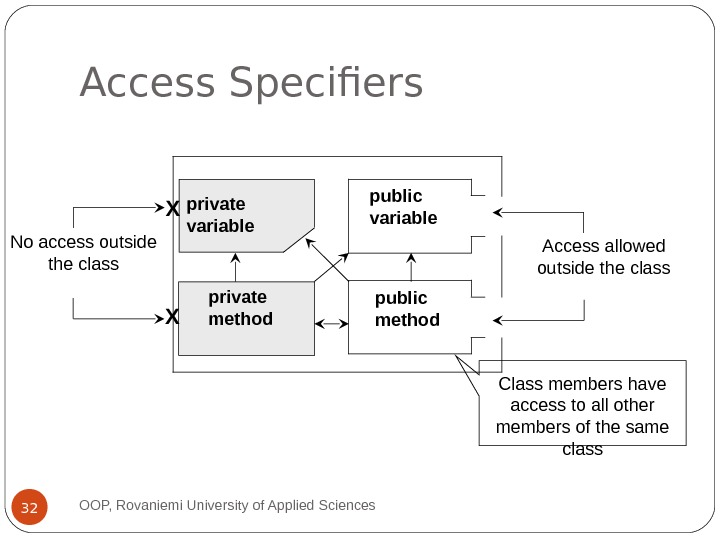 Access Specifiers OOP, Rovaniemi University of Applied Sciences 32 private method public methodpublic variableprivate variable No