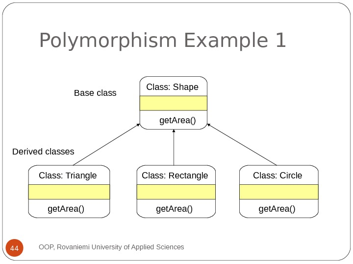Polymorphism Example 1 OOP, Rovaniemi University of Applied Sciences Class: Shape get. Area() Class: Triangle get.