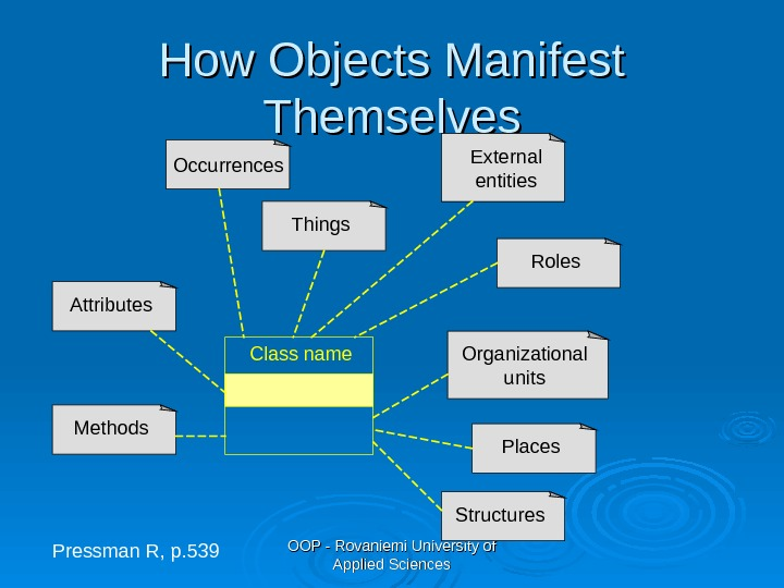 OOP - Rovaniemi University of Applied Sciences. How Objects Manifest Themselves Class name Methods. Attributes Occurrences