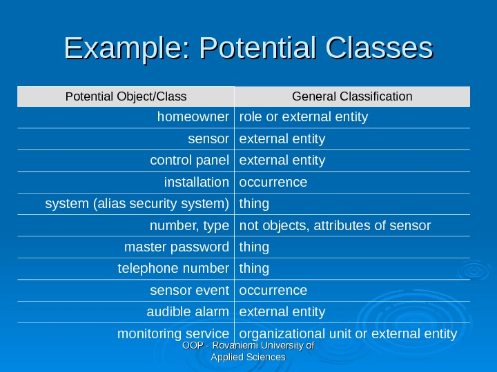 OOP - Rovaniemi University of Applied Sciences. Example: Potential Classes Potential Object/Class General Classification homeowner role
