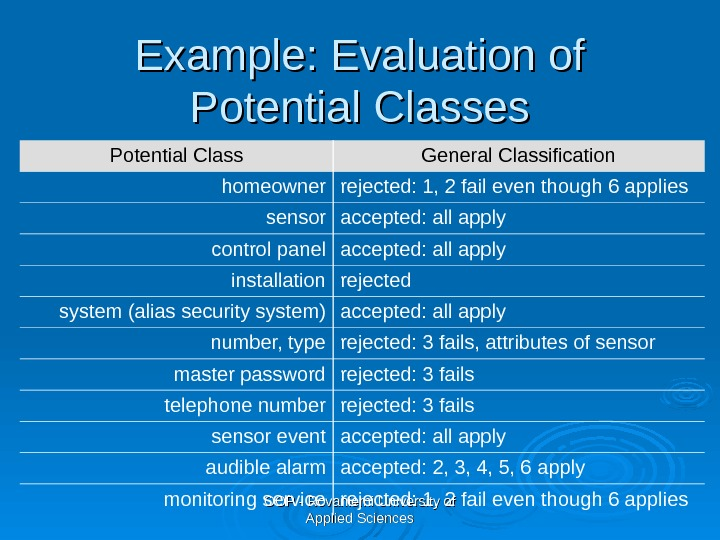 OOP - Rovaniemi University of Applied Sciences. Example: Evaluation of Potential Classes Potential Class General Classification