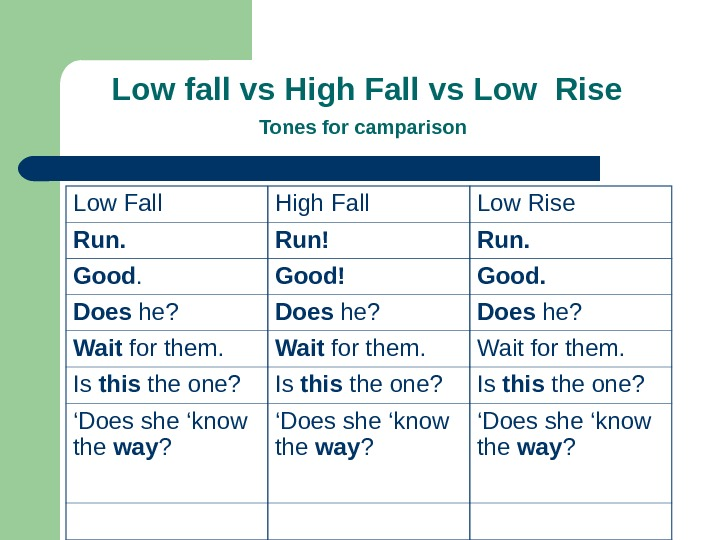 Low fall vs High Fall vs Low Rise Tones for camparison  Low Fall High Fall