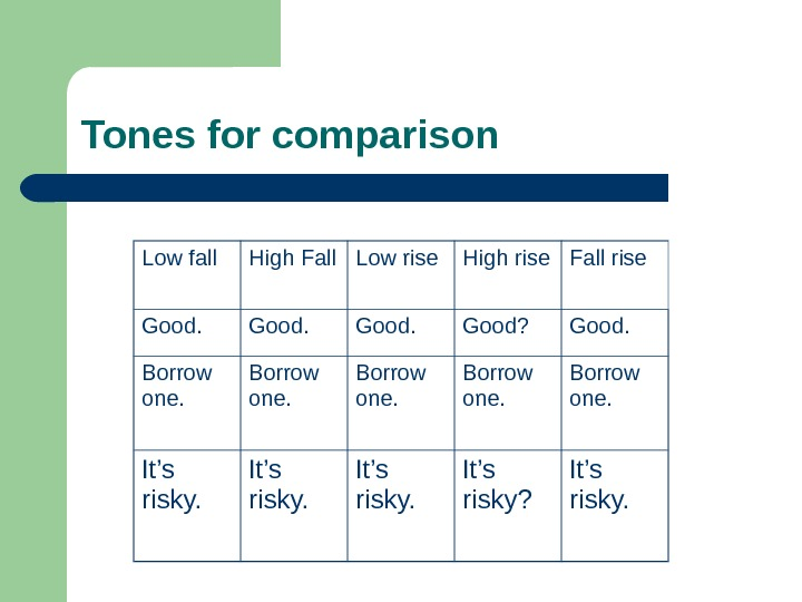 Tones for comparison Low fall High Fall Low rise High rise Fall rise Good? Good. Borrow