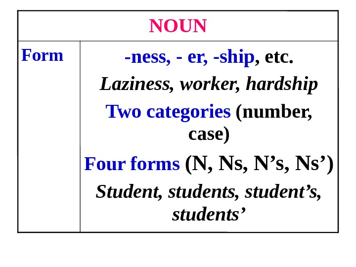 -ness, - er, -ship , etc. Laziness, worker, hardship Two categories (number,  case) Four forms