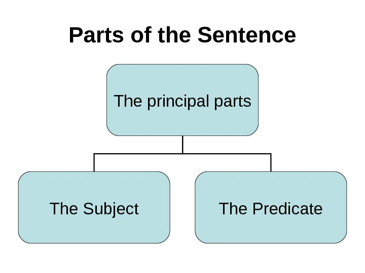 Parts of the Sentence The principal parts The Subject The Predicate