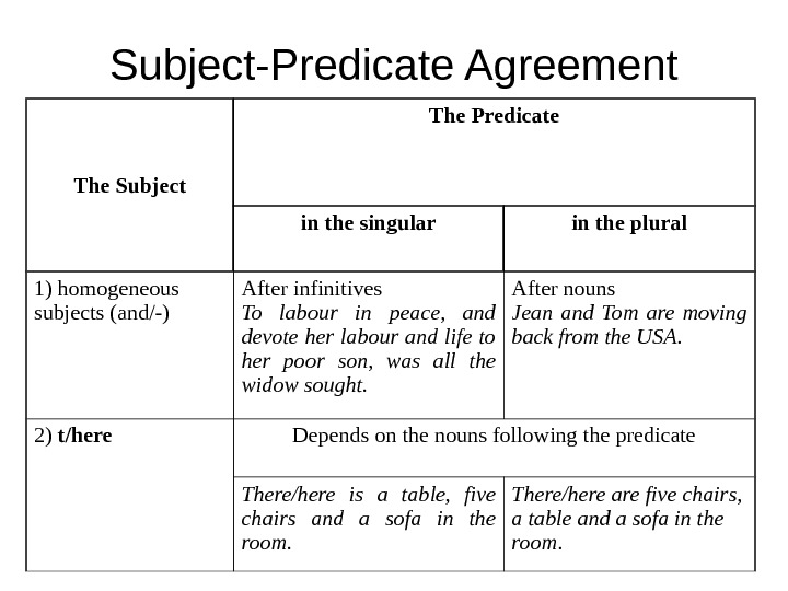 Subject-Predicate Agreement The Subject The Predicate in the singular in the plural 1) homogeneous subjects (and/-)