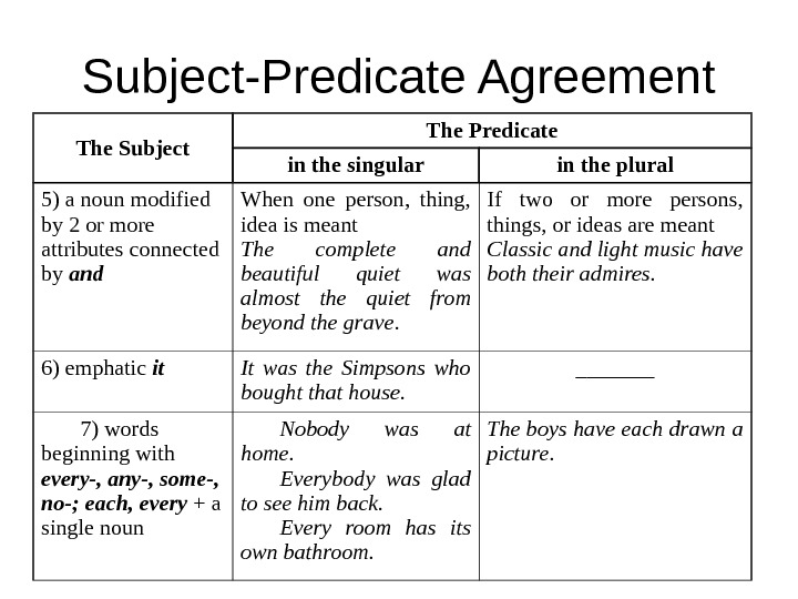 Subject-Predicate Agreement The Subject The Predicate in the singular in the plural 5) a noun modified