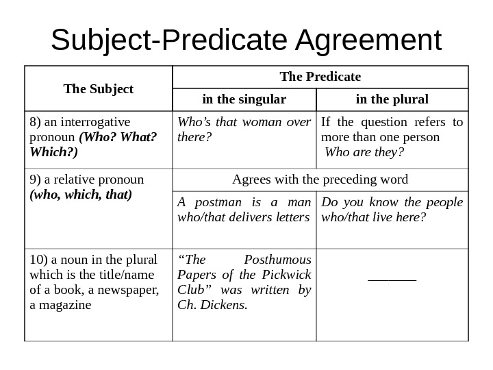 Subject-Predicate Agreement The Subject The Predicate in the singular in the plural 8) an interrogative pronoun