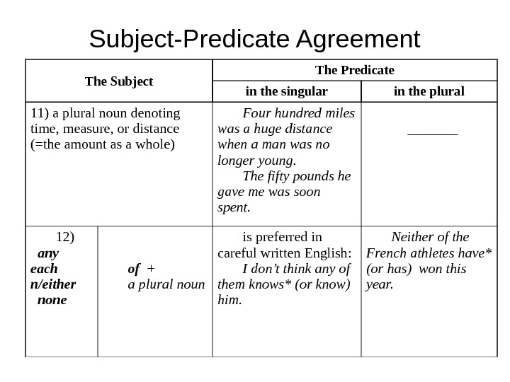 Subject-Predicate Agreement The Subject The Predicate in the singular in the plural 11) a plural noun