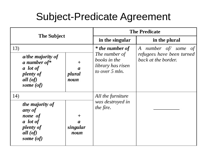 Subject-Predicate Agreement The Subject The Predicate in the singular in the plural 13) * the number