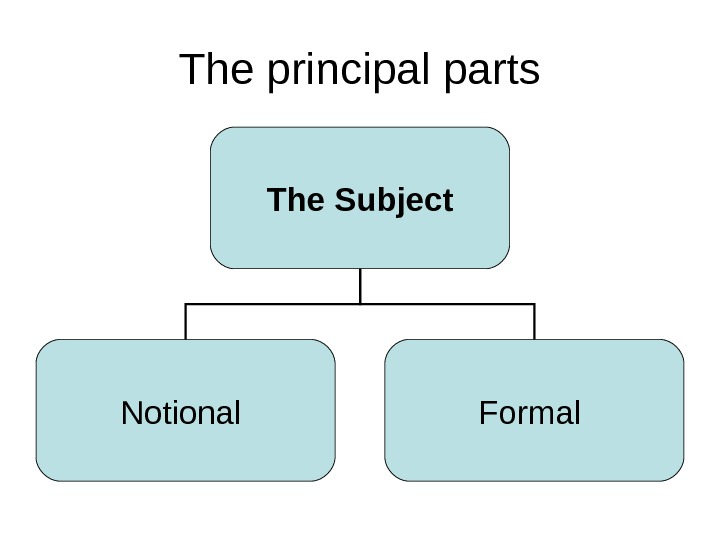 The principal parts The Subject Notional Formal