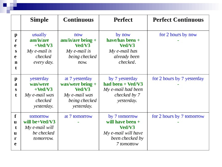 Simple Continuous Perfect Continuous p r e s e n t usually am/is/are +Ved/V