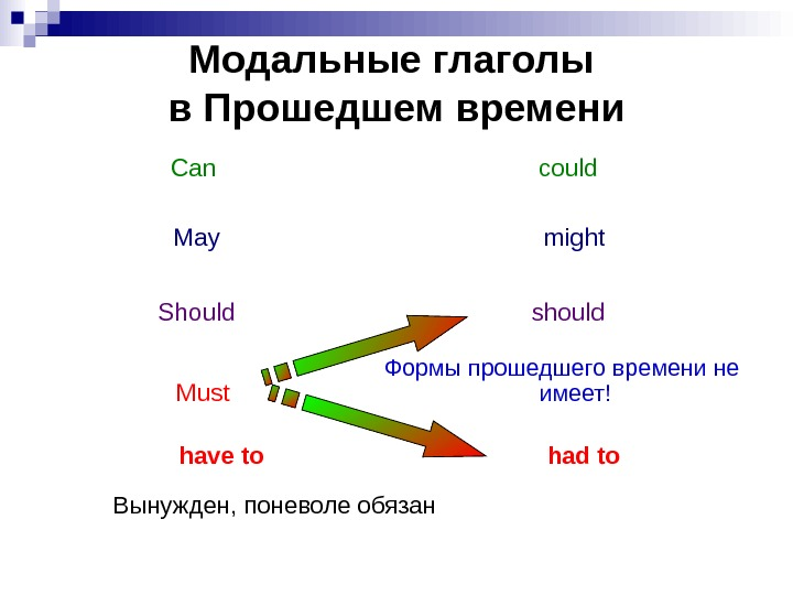 Модальные глаголы в Прошедшем времени Can could May might Should should Must Формы прошедшего