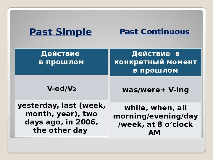 Past Simple Past Continuous Действие  в прошлом V-ed/V 2 yesterday, last (week,  month, year),