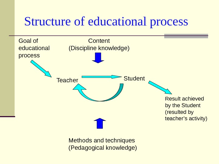 Structure of educational process Goal of educational process Teacher Student Result achieved by the Student (resulted