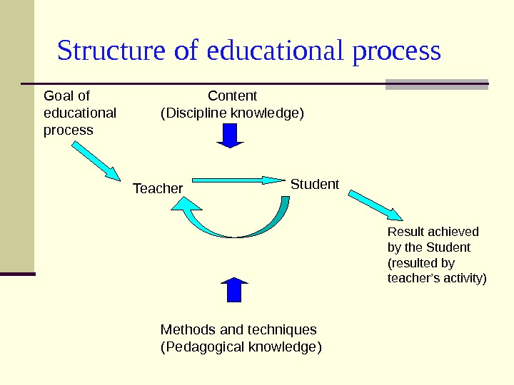 Structure of educational process Goal of educational process Teacher Student Result achieved by the