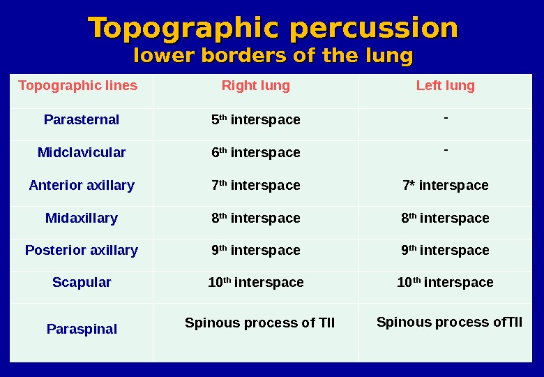 Topographic lines Right lung Left lung Parasternal 5 th interspace - Midclavicular 6 th interspace -