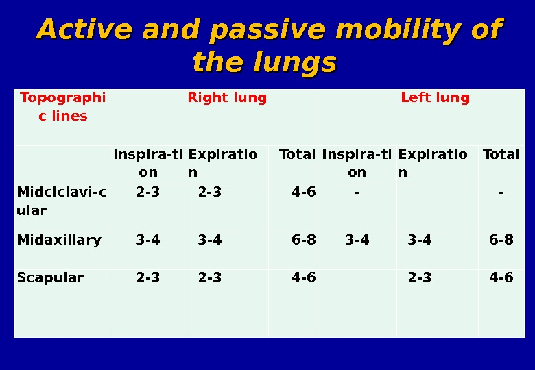 Topographi c lin es Right lung Left lung Inspira-ti on Expiratio n Total Midc lclavi-c ular