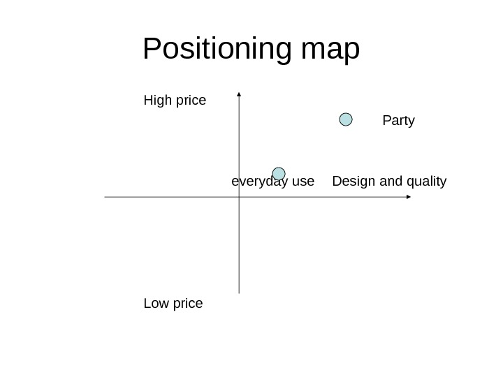 Positioning map High price Party everyday use Design and quality Low price