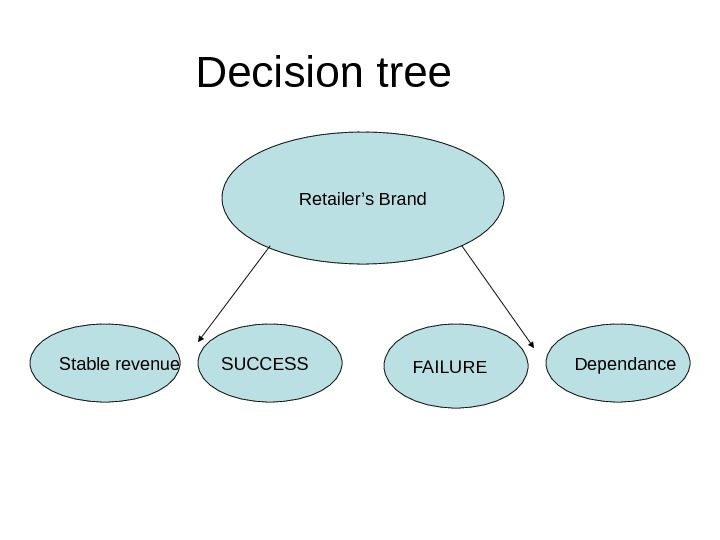 Decision tree Retailer's Brand FAILURE Dependance Stable revenue SUCCESS