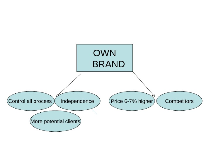OWN BRAND Control all process Independence More potential clients Price 6 -7 higher Competitors