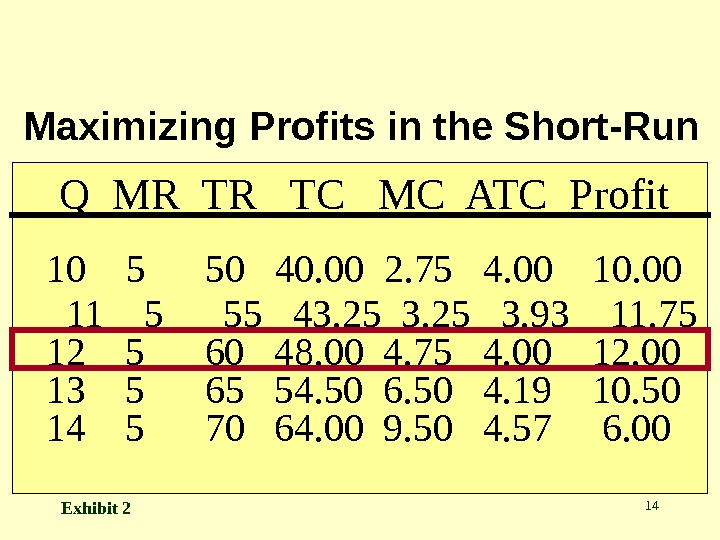 14 Q MR TR  TC  MC ATC Profit  10  5 50
