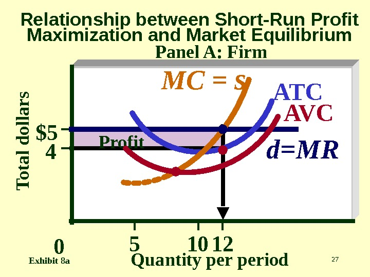 27 T o t a l d o lla r s Quantity period. Relationship between Short-Run