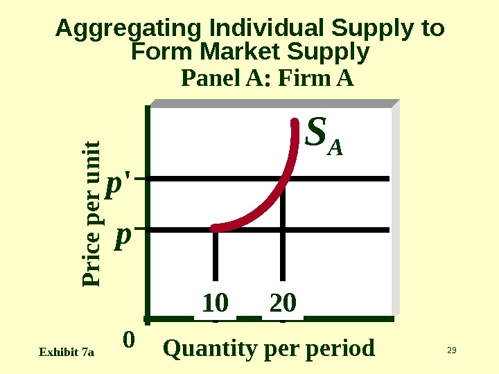 29 Aggregating Individual Supply to Form Market Supply Panel A: Firm AP r ic e p