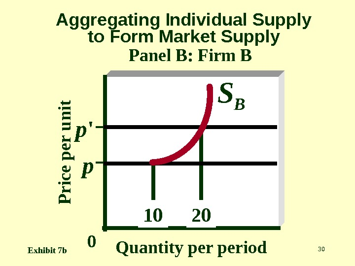 30 Aggregating Individual Supply to Form Market Supply Panel B: Firm BP r ic e p