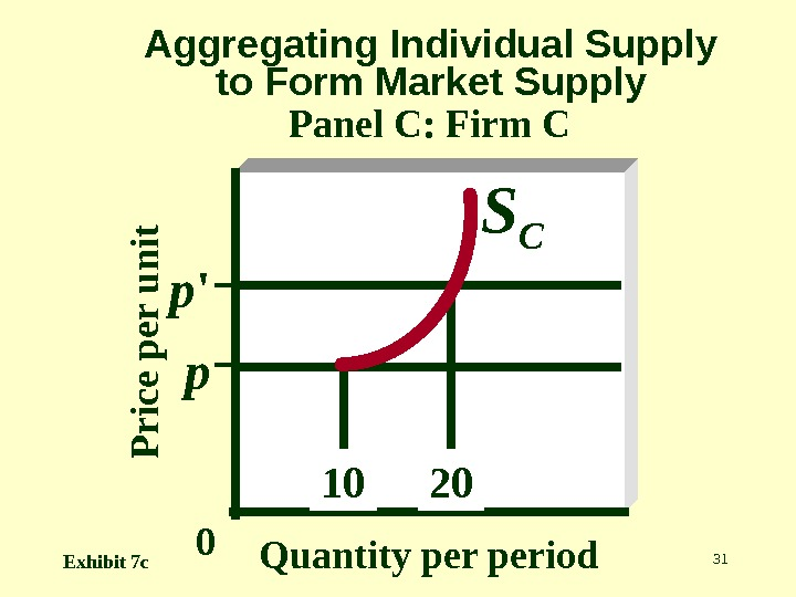 31 Aggregating Individual Supply to Form Market Supply Panel C: Firm CP r ic e p