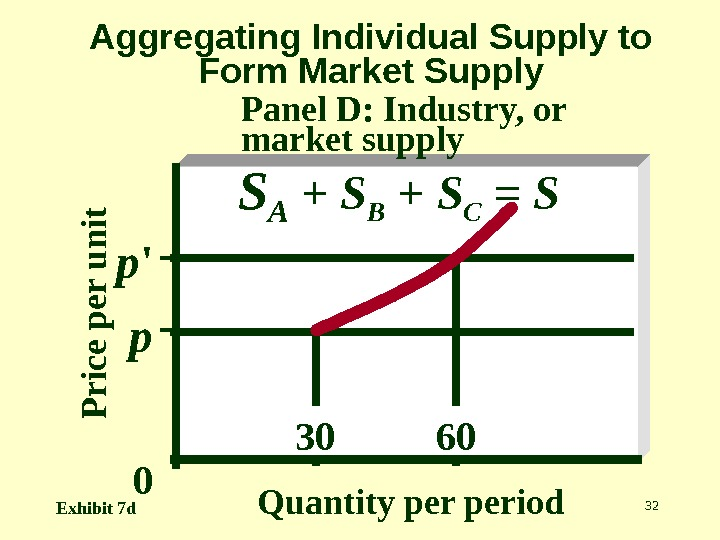 32 Aggregating Individual Supply to Form Market Supply Panel D: Industry, or market supply. P r
