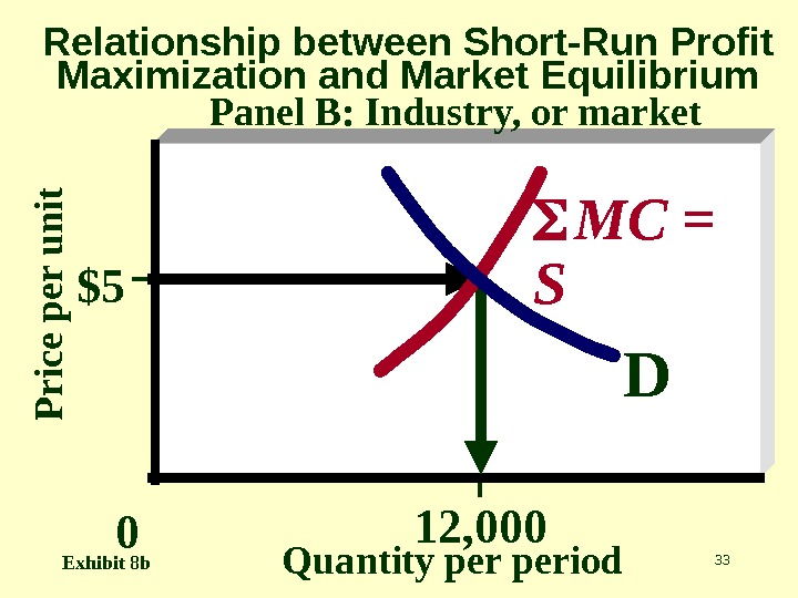 33 P r ic e p e r u n it Quantity period. Relationship between Short-Run