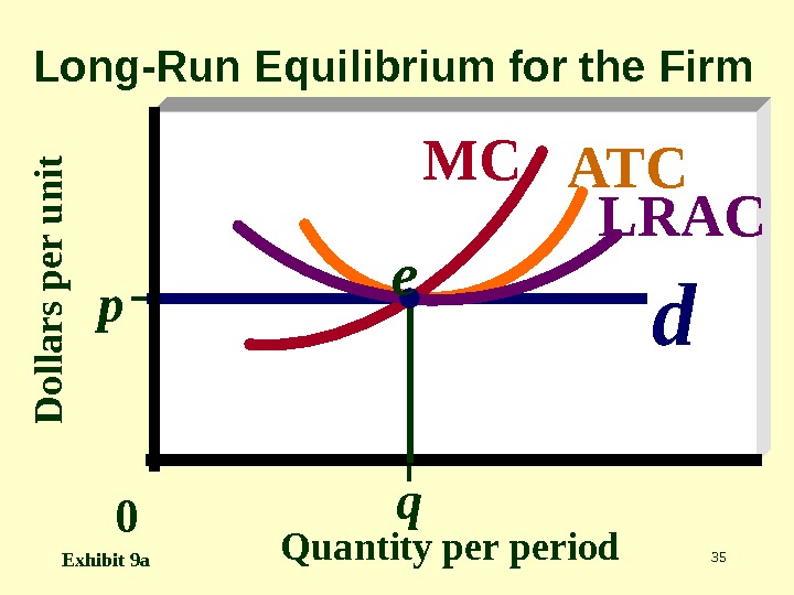 35 D o lla r s p e r u n it. Quantity period. Long-Run Equilibrium