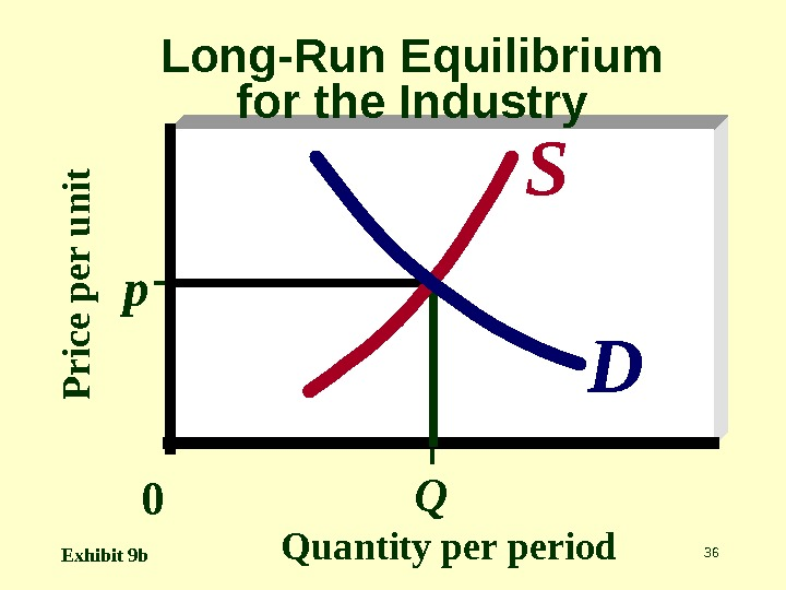 36 P r ic e p e r u n it Quantity period. Long-Run Equilibrium for