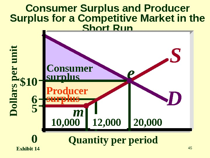 45 Consumer Surplus and Producer Surplus for a Competitive Market in the Short Run. D o