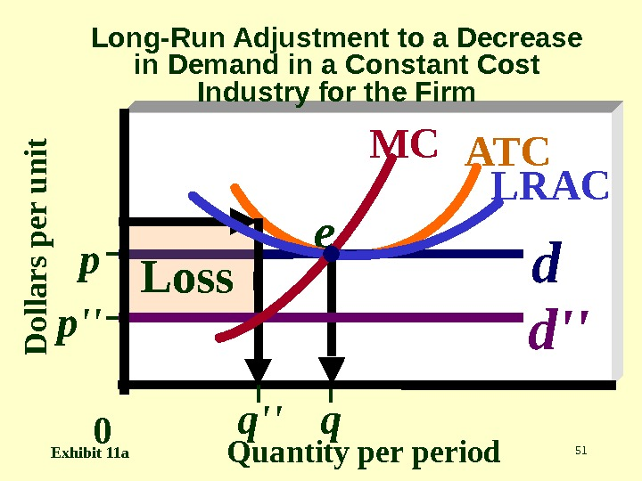 51 D o lla r s p e r u n it Quantity period. Long-Run Adjustment