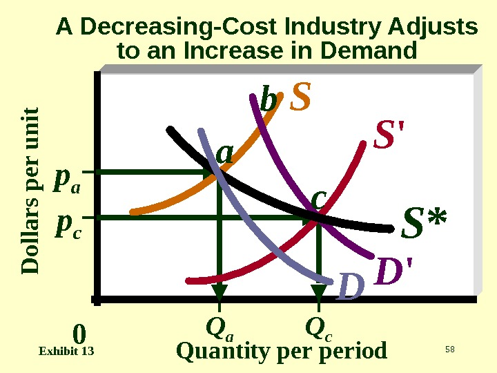 58 D o lla r s p e r u n it Quantity period. A Decreasing-Cost