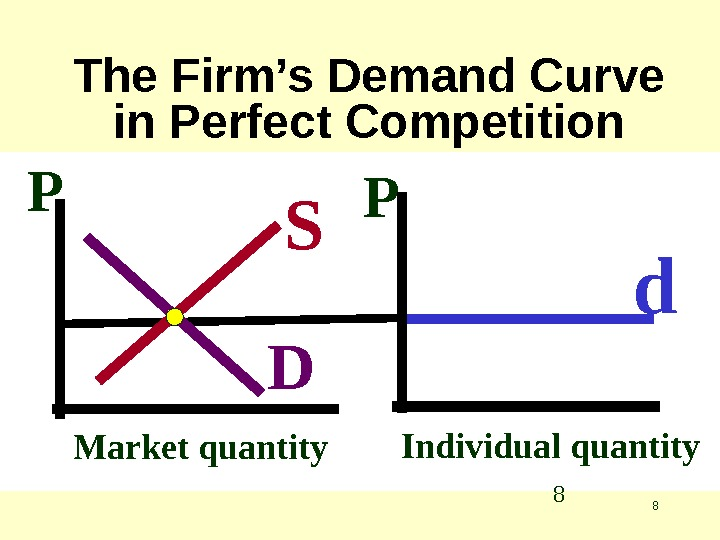 8 The Firm's Demand Curve in Perfect Competition Market quantity. P S D Individual quantity. P