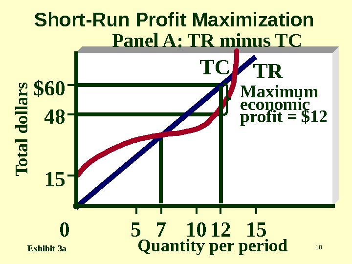 107 Maximum economic profit = $12 12 TRTC $60 48 15 T o t a l