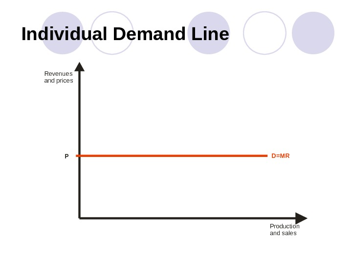 Individual Demand Line Productio n and sales. Revenues and price s D=MR P
