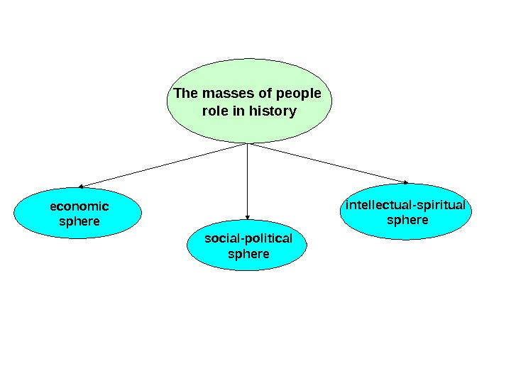 The masses of people role in history  economic  sphere  social-political  sphere intellectual-spiritual