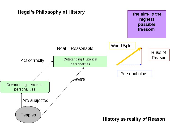 Hegel's Philosophy of History  Peoples. Outstanding Historical personalities Are subjected Aware. Act correctly  Real