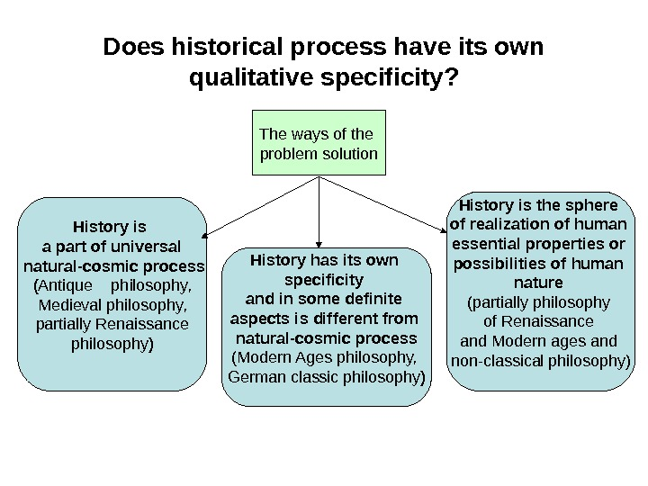 Does historical process have its own qualitative specificity? The ways of the problem solution History is