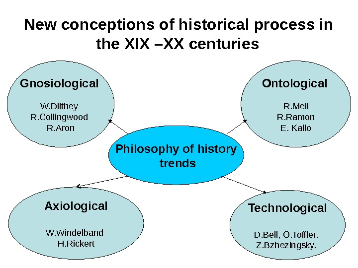 New conceptions of historical process in the XIX –XX centuries  Philosophy of history  trends.