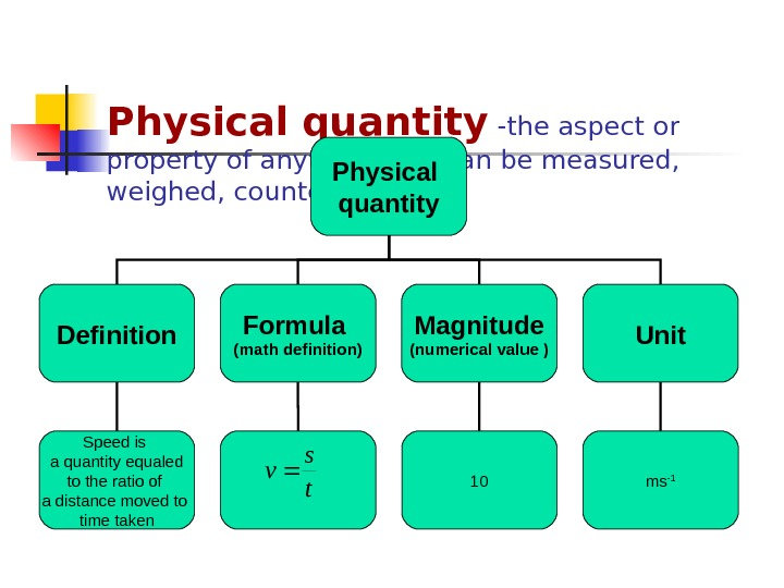 Physical quantity -the aspect or property of anything that can be measured,  weighed, counted, etc