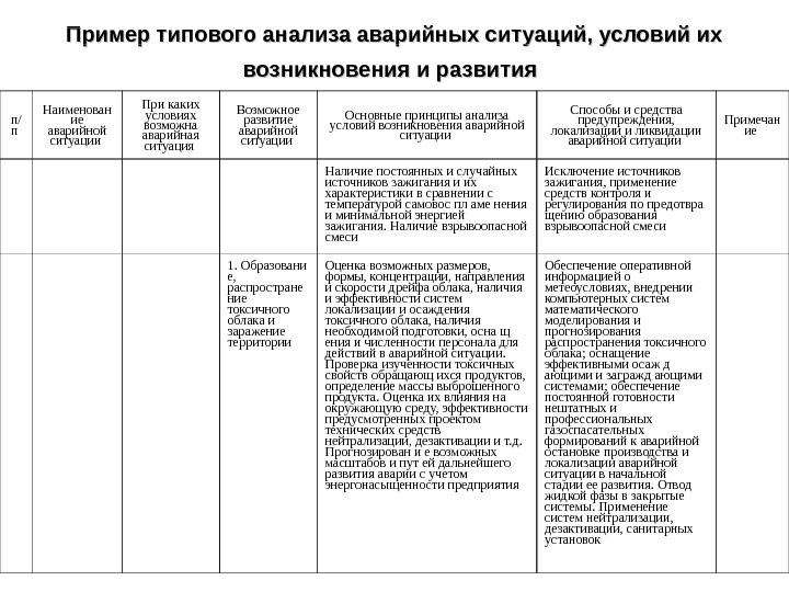 Структура плана ликвидации аварий